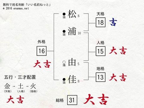 result (2)